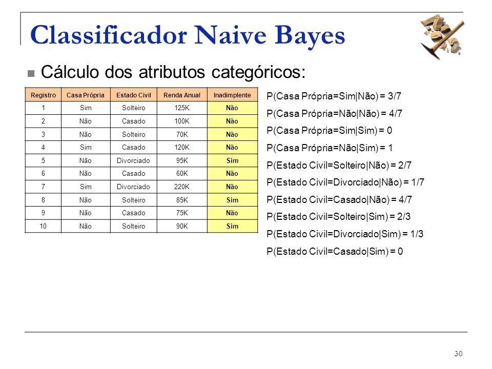 30 Classificador Naive Bayes RegistroCasa PrópriaEstado CivilRenda AnualInadimplente 1SimSolteiro125KNão 2 Casado100KNão 3 Solteiro70KNão 4SimCasado12