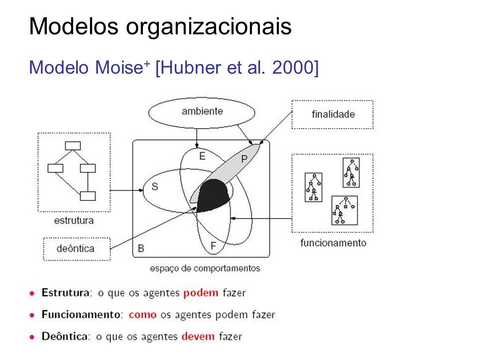Modelos organizacionais Modelo Moise + [Hubner et al. 2000]