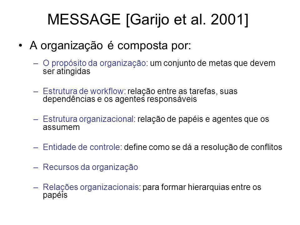 MESSAGE [Garijo et al. 2001] A organização é composta por: –O propósito da organização: um conjunto de metas que devem ser atingidas –Estrutura de wor