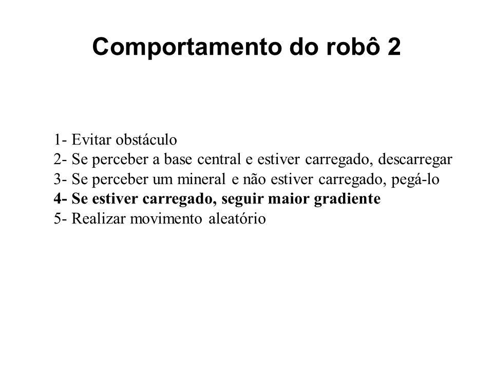Comportamento do robô 2 1- Evitar obstáculo 2- Se perceber a base central e estiver carregado, descarregar 3- Se perceber um mineral e não estiver car