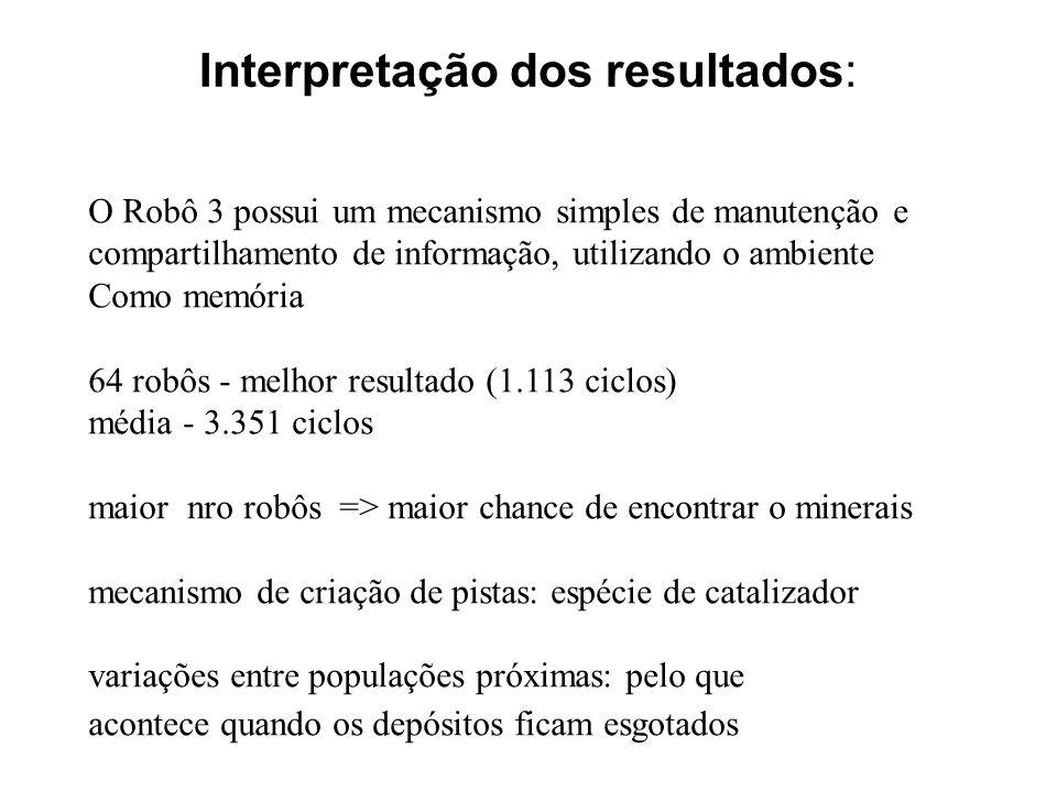 Interpretação dos resultados: O Robô 3 possui um mecanismo simples de manutenção e compartilhamento de informação, utilizando o ambiente Como memória