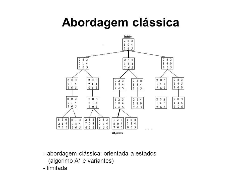 Abordagem clássica - abordagem clássica: orientada a estados (algorimo A* e variantes) - limitada