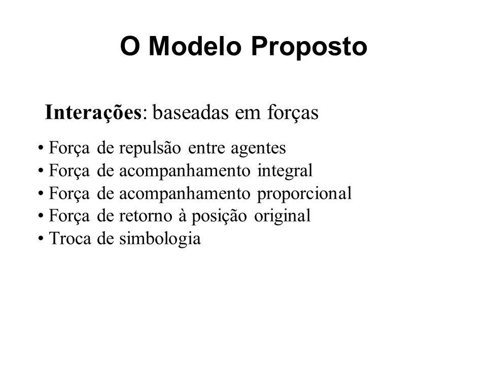O Modelo Proposto Interações: baseadas em forças Força de repulsão entre agentes Força de acompanhamento integral Força de acompanhamento proporcional