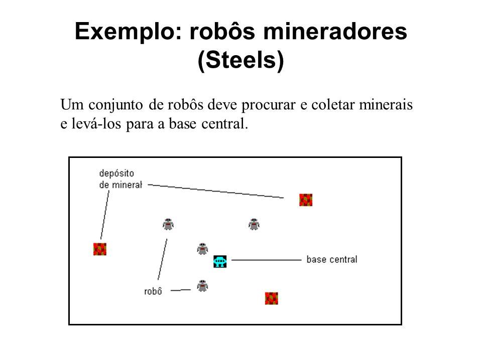 Exemplo: robôs mineradores (Steels) Um conjunto de robôs deve procurar e coletar minerais e levá-los para a base central.