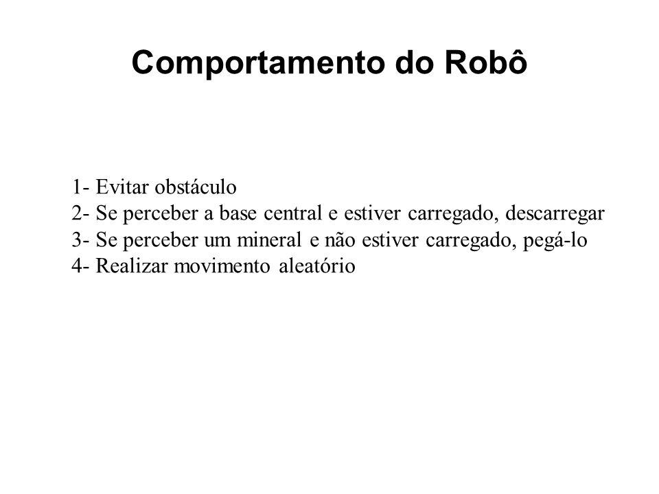 Comportamento do Robô 1- Evitar obstáculo 2- Se perceber a base central e estiver carregado, descarregar 3- Se perceber um mineral e não estiver carre