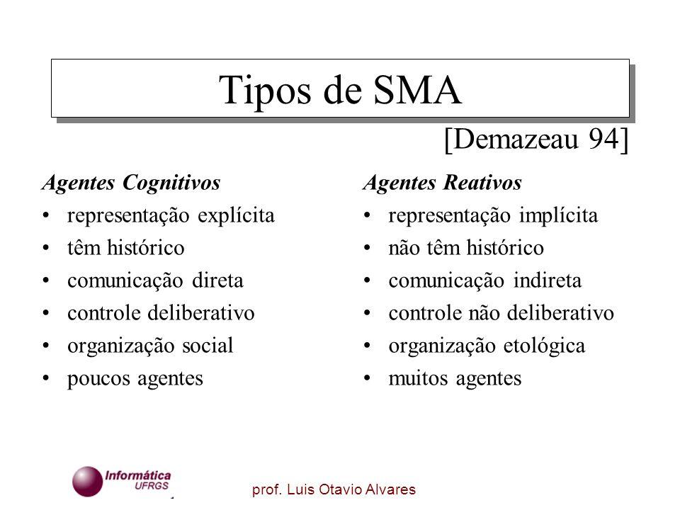 prof. Luis Otavio Alvares Tipos de SMA Agentes Cognitivos representação explícita têm histórico comunicação direta controle deliberativo organização s