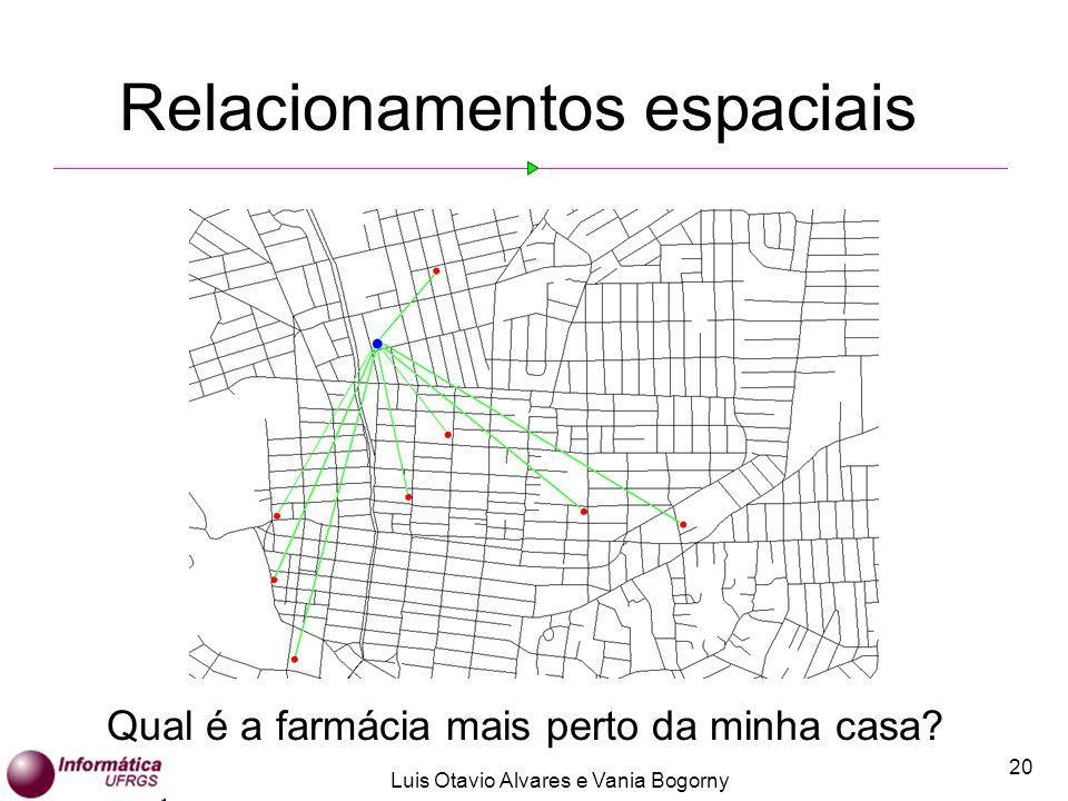 Luis Otavio Alvares e Vania Bogorny 20 Relacionamentos espaciais Qual é a farmácia mais perto da minha casa?