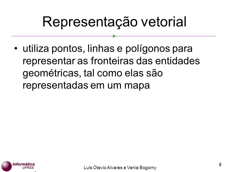 Luis Otavio Alvares e Vania Bogorny 9 Representação vetorial: objetos 0-dimensional representação: ponto exemplo: escola, hospital Uni-dimensional representação : linha exemplo : rio, estrada Bi-dimensional representação : polígono exemplo : estado, cidade