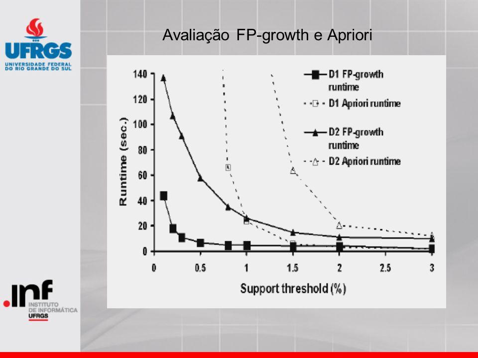 Avaliação FP-growth e Apriori