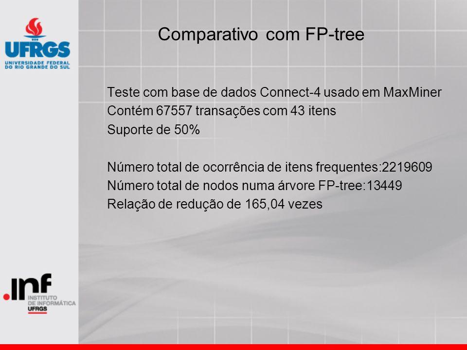 Comparativo com FP-tree Teste com base de dados Connect-4 usado em MaxMiner Contém 67557 transações com 43 itens Suporte de 50% Número total de ocorrê