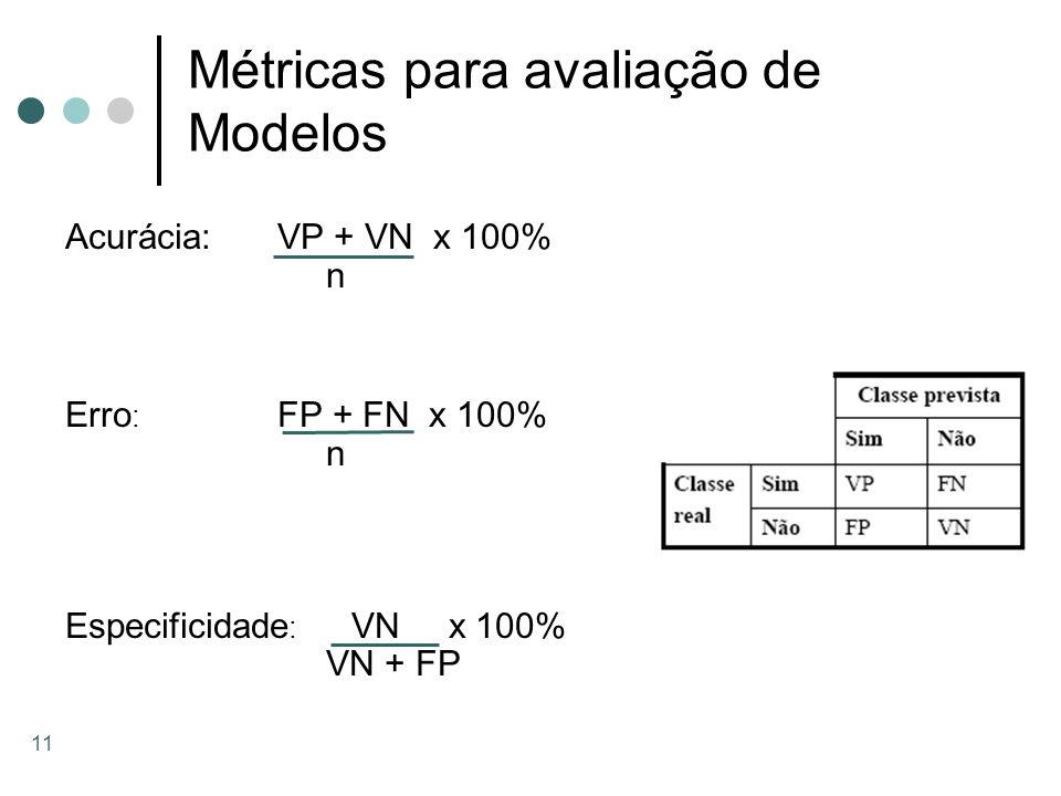 11 Métricas para avaliação de Modelos Acurácia:VP + VN x 100% n Erro : FP + FN x 100% n Especificidade : VN x 100% VN + FP
