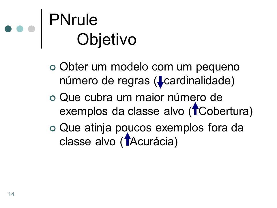 14 PNrule Objetivo Obter um modelo com um pequeno número de regras ( cardinalidade) Que cubra um maior número de exemplos da classe alvo ( Cobertura)