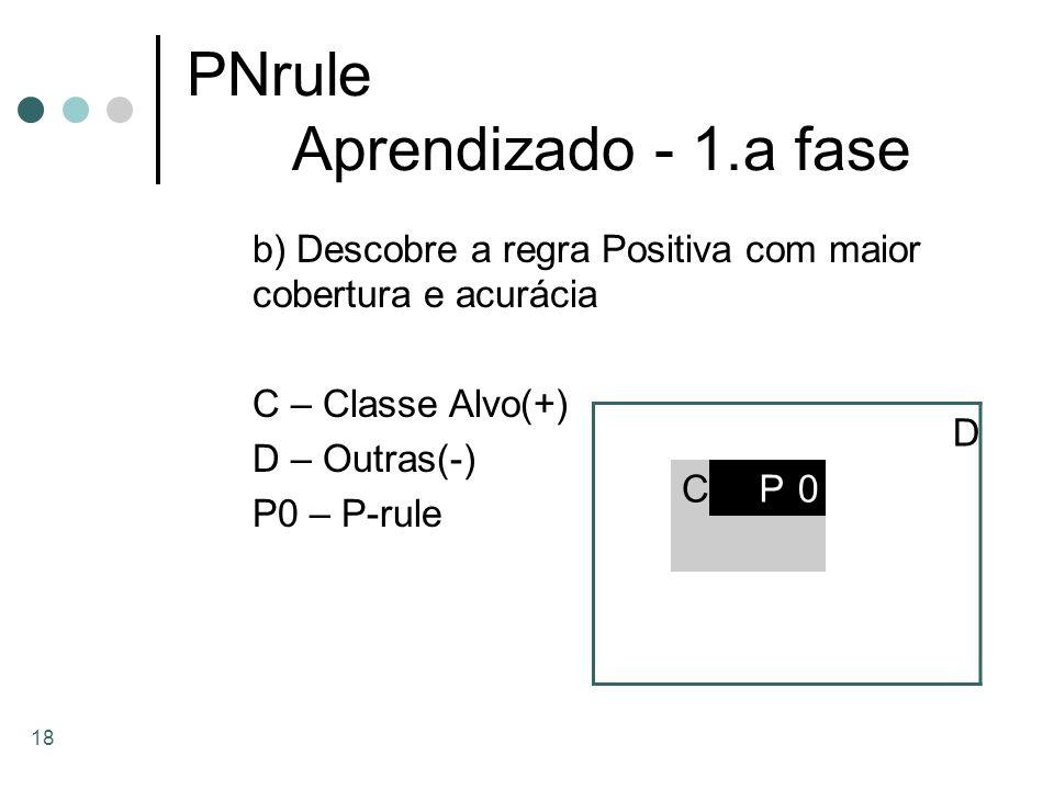 18 PNrule Aprendizado - 1.a fase b) Descobre a regra Positiva com maior cobertura e acurácia C – Classe Alvo(+) D – Outras(-) P0 – P-rule D CP0