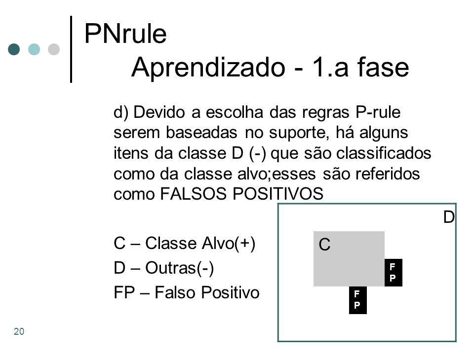20 PNrule Aprendizado - 1.a fase d) Devido a escolha das regras P-rule serem baseadas no suporte, há alguns itens da classe D (-) que são classificado