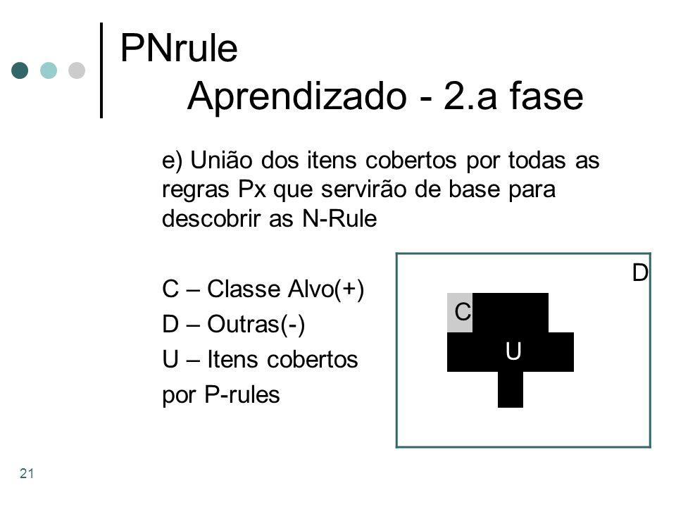 21 PNrule Aprendizado - 2.a fase e) União dos itens cobertos por todas as regras Px que servirão de base para descobrir as N-Rule C – Classe Alvo(+) D