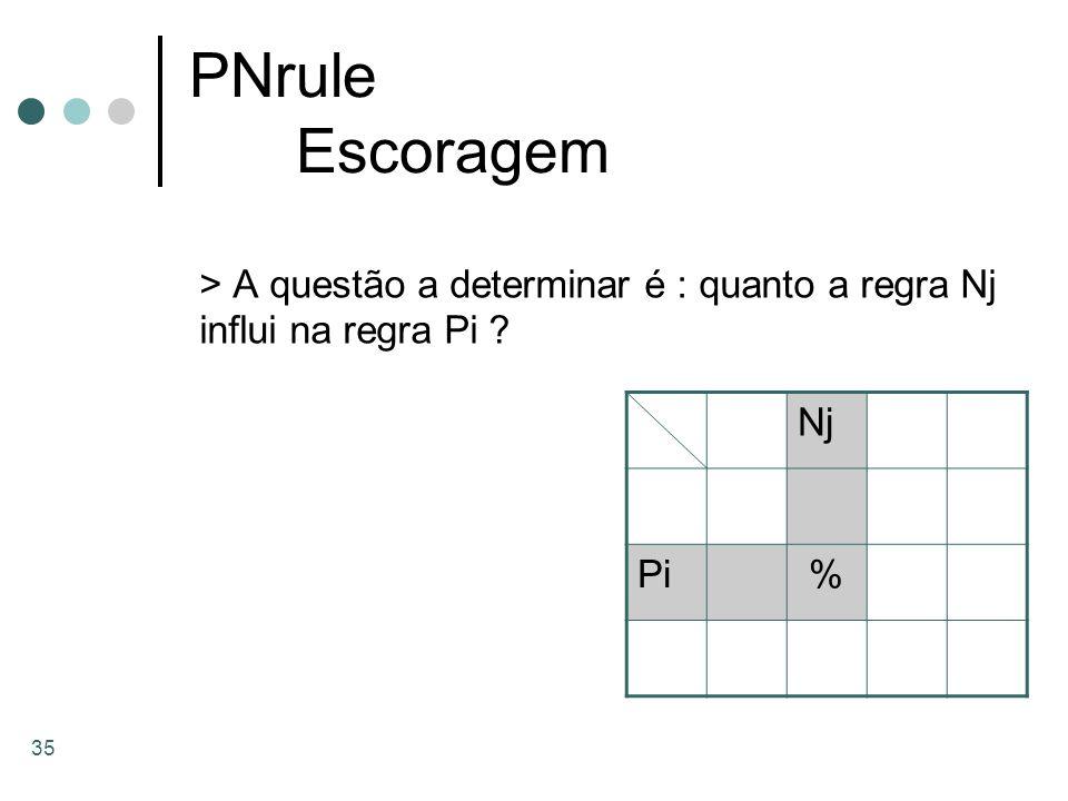 35 PNrule Escoragem > A questão a determinar é : quanto a regra Nj influi na regra Pi ? Nj Pi %