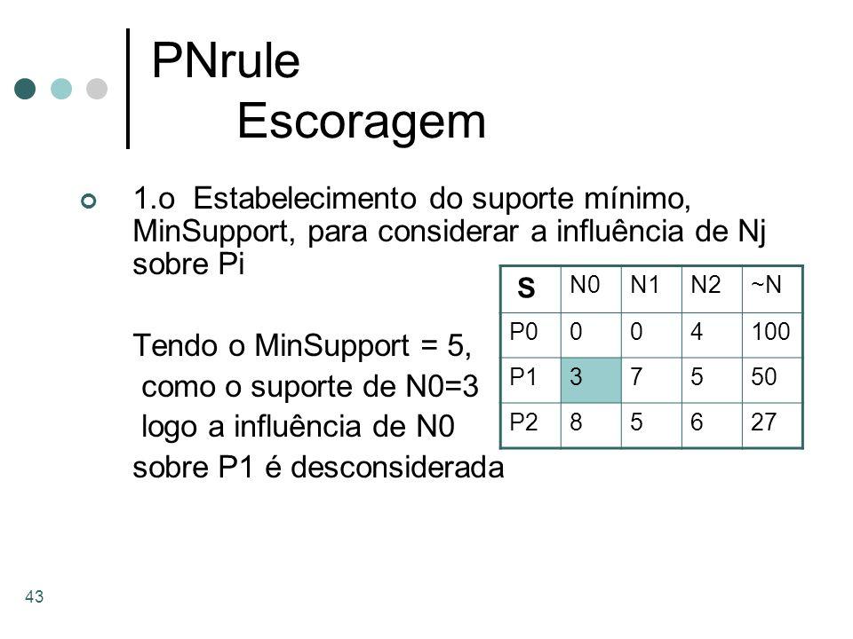 43 PNrule Escoragem 1.o Estabelecimento do suporte mínimo, MinSupport, para considerar a influência de Nj sobre Pi Tendo o MinSupport = 5, como o supo