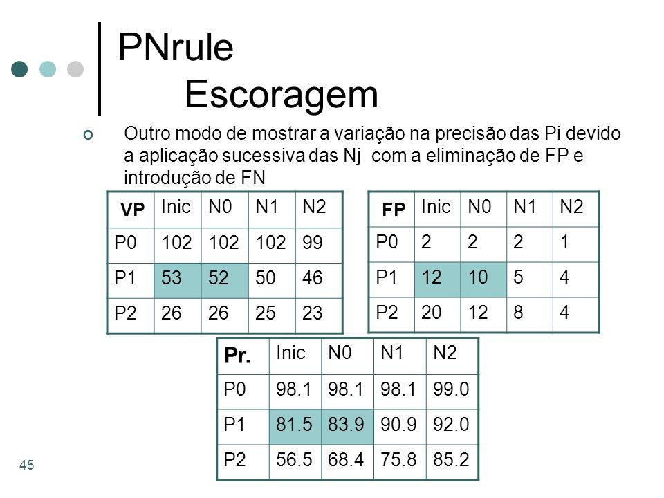 45 PNrule Escoragem Outro modo de mostrar a variação na precisão das Pi devido a aplicação sucessiva das Nj com a eliminação de FP e introdução de FN