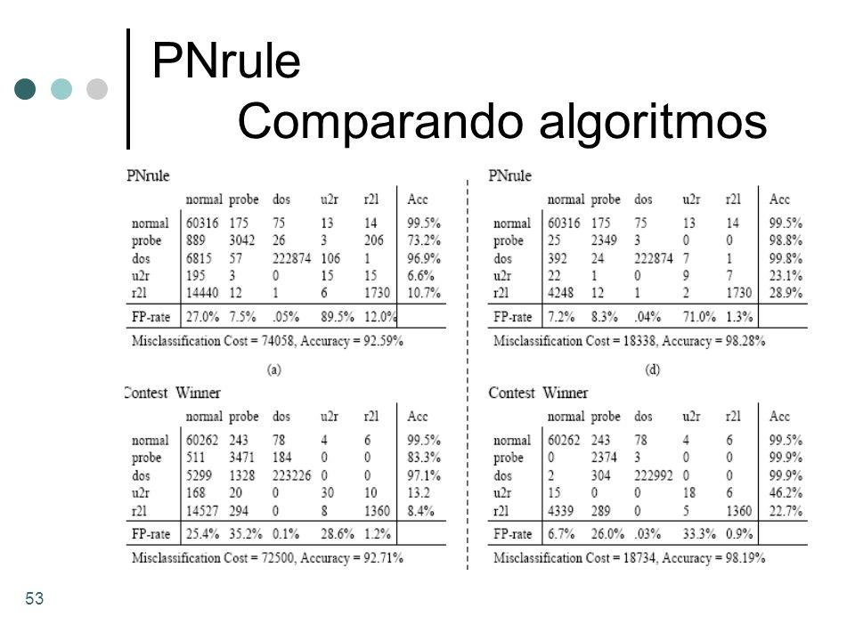 53 PNrule Comparando algoritmos