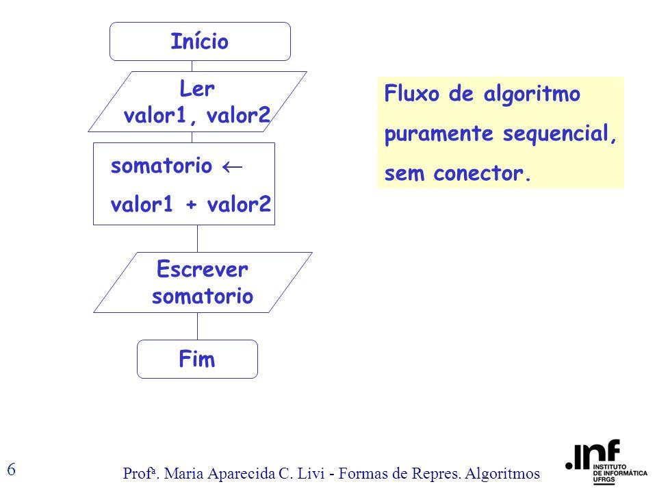 Prof a. Maria Aparecida C. Livi - Formas de Repres. Algoritmos 6 Início Ler valor1, valor2 F somatorio valor1 + valor2 Fim Fluxo de algoritmo purament