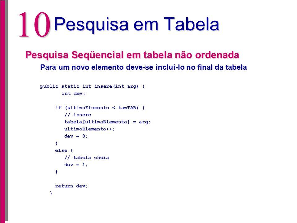 9 Pesquisa em Tabela Pesquisa Seqüencial em tabela não ordenada Realiza uma busca burra, porém o processo de inserção é facilitado Busca é realizada a