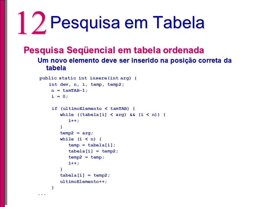 11 Pesquisa em Tabela Pesquisa Seqüencial em tabela ordenada Busca é realizada através de um laço (while): public static int busca(int arg) { public s