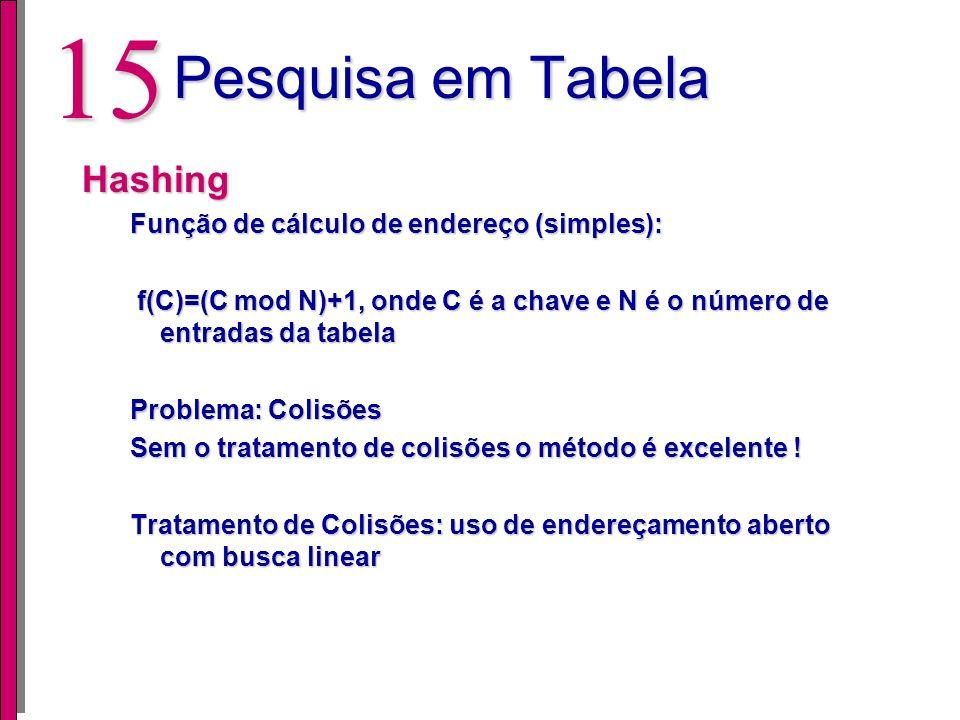 14 Pesquisa em Tabela Pesquisa Binária A inserção é mais lenta pois deve-se inserir o elemento na posição correta e depois reordenar os demais element