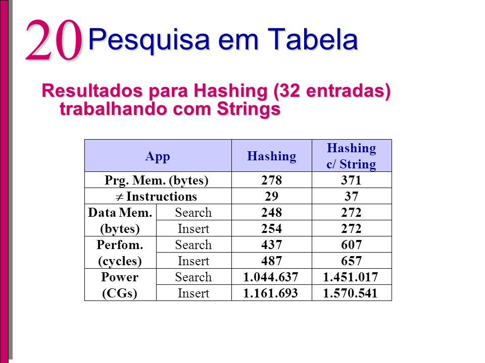 19 Pesquisa em Tabela Resultados para Hashing (32 entradas) trabalhando com Strings Utilizando o código ASCII com compressão de chave alfanumérica agr