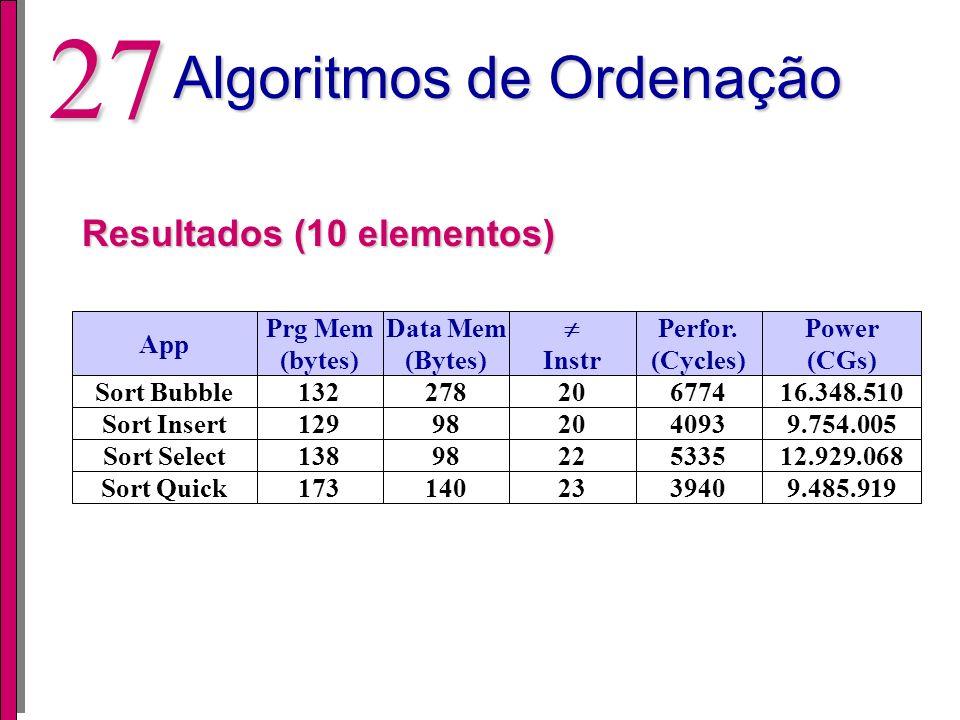 26 Algoritmos de Ordenação Quick Sort public static int[] sort(int l, int r) { public static int[] sort(int l, int r) {... i = l; j = r; temp = (l+r)
