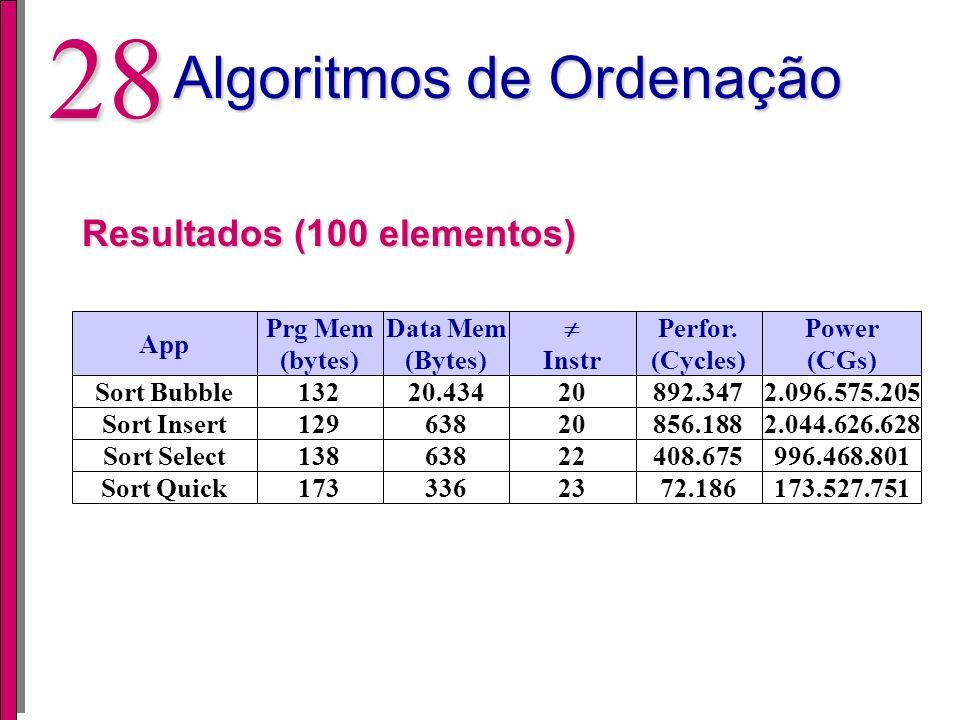 27 Algoritmos de Ordenação Resultados (10 elementos) App Sort Bubble Sort Insert Sort Select Sort Quick Prg Mem (bytes) 132 129 138 173 Data Mem (Byte