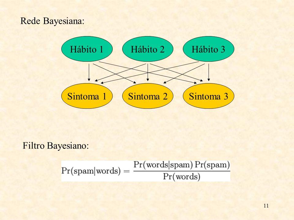 11 Hábito 1Hábito 2Hábito 3 Sintoma 1Sintoma 2Sintoma 3 Rede Bayesiana: Filtro Bayesiano: