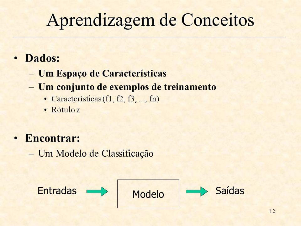 12 Aprendizagem de Conceitos Dados: –Um Espaço de Características –Um conjunto de exemplos de treinamento Características (f1, f2, f3,..., fn) Rótulo z Encontrar: –Um Modelo de Classificação Entradas Modelo Saídas