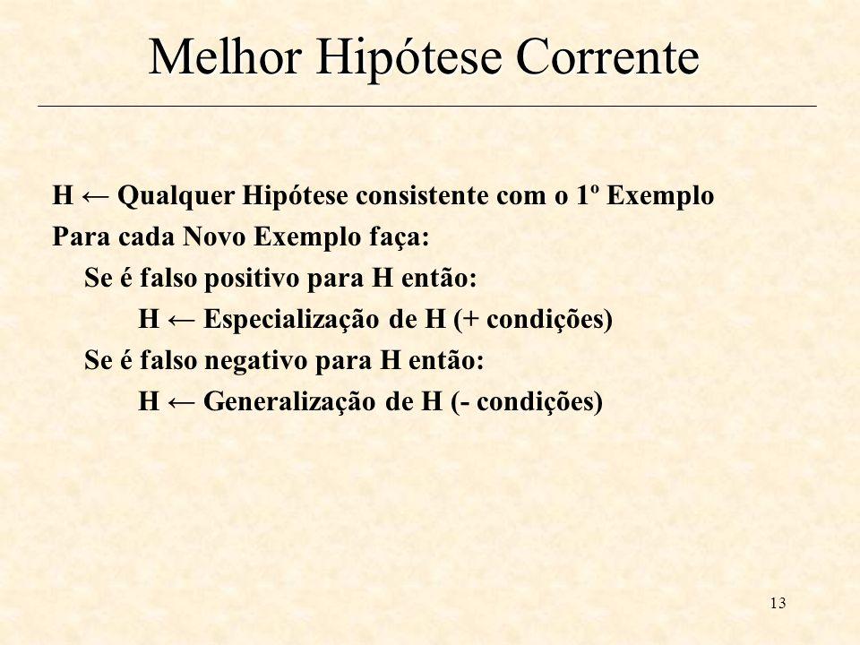 13 Melhor Hipótese Corrente H Qualquer Hipótese consistente com o 1º Exemplo Para cada Novo Exemplo faça: Se é falso positivo para H então: H Especialização de H (+ condições) Se é falso negativo para H então: H Generalização de H (- condições)