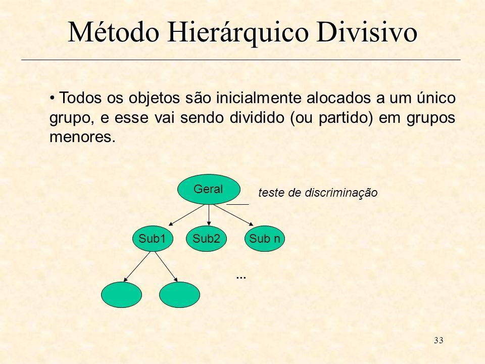 33 Todos os objetos são inicialmente alocados a um único grupo, e esse vai sendo dividido (ou partido) em grupos menores.