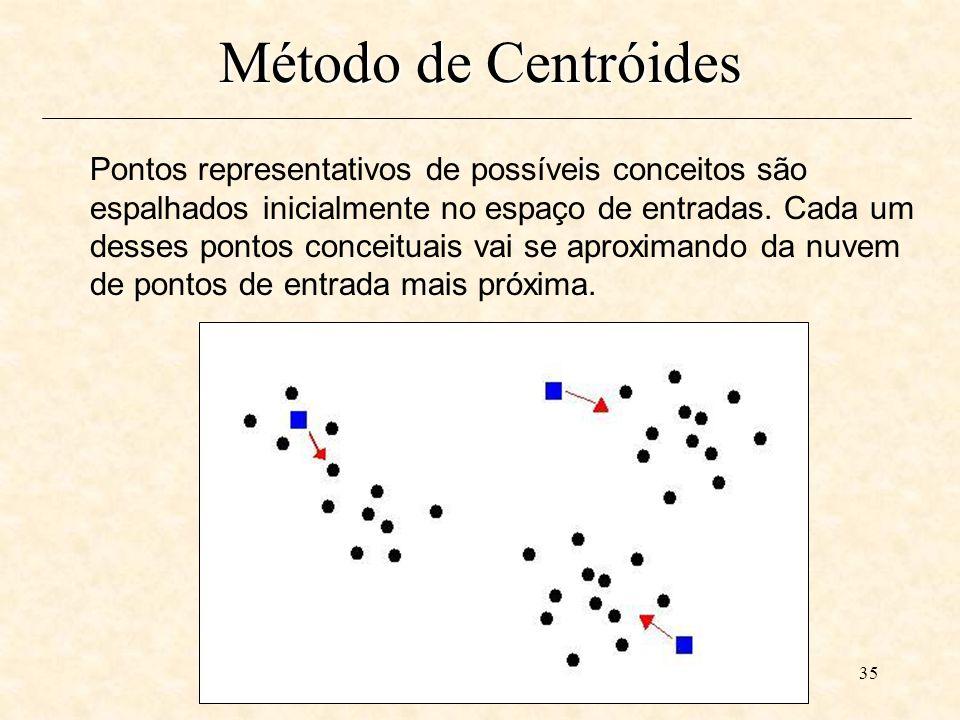 35 Pontos representativos de possíveis conceitos são espalhados inicialmente no espaço de entradas.