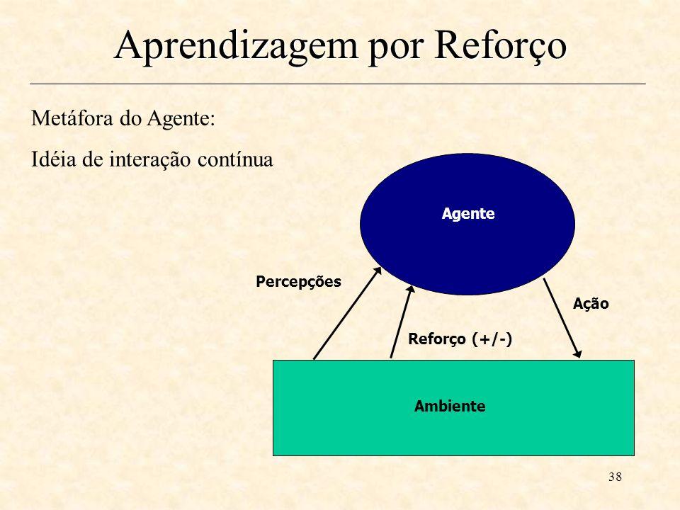 38 Aprendizagem por Reforço Agente Percepções Reforço (+/-) Ação Ambiente Metáfora do Agente: Idéia de interação contínua
