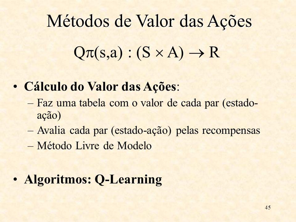 45 Q (s,a) : (S A) R Cálculo do Valor das Ações: –Faz uma tabela com o valor de cada par (estado- ação) –Avalia cada par (estado-ação) pelas recompensas –Método Livre de Modelo Algoritmos: Q-Learning Métodos de Valor das Ações