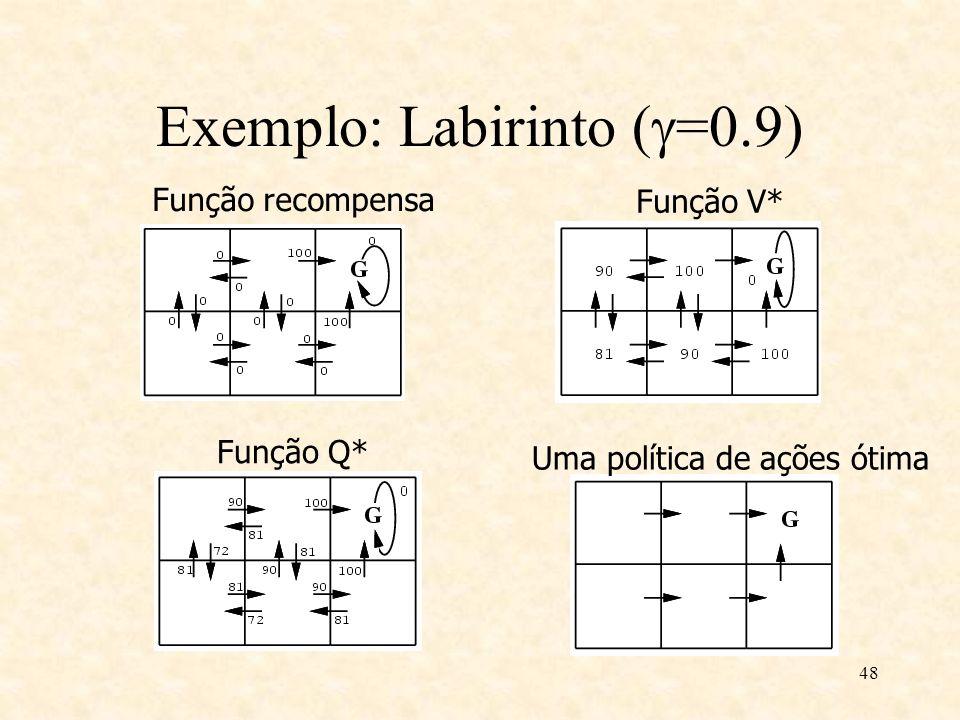 48 Exemplo: Labirinto ( =0.9) Função recompensa Função V* Função Q* Uma política de ações ótima