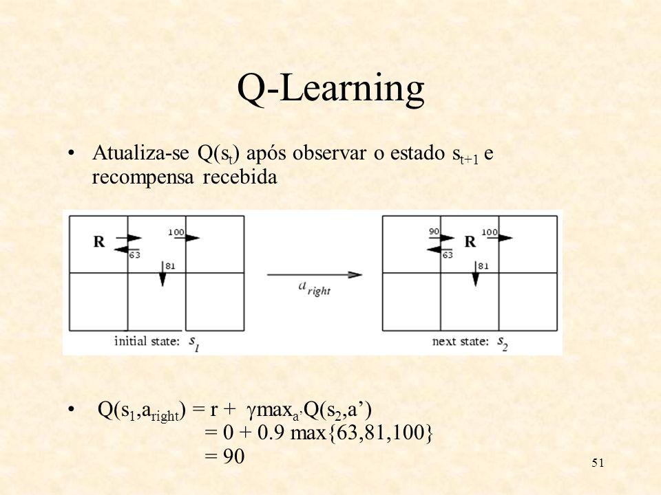 51 Q-Learning Atualiza-se Q(s t ) após observar o estado s t+1 e recompensa recebida Q(s 1,a right ) = r + max a Q(s 2,a) = 0 + 0.9 max{63,81,100} = 90