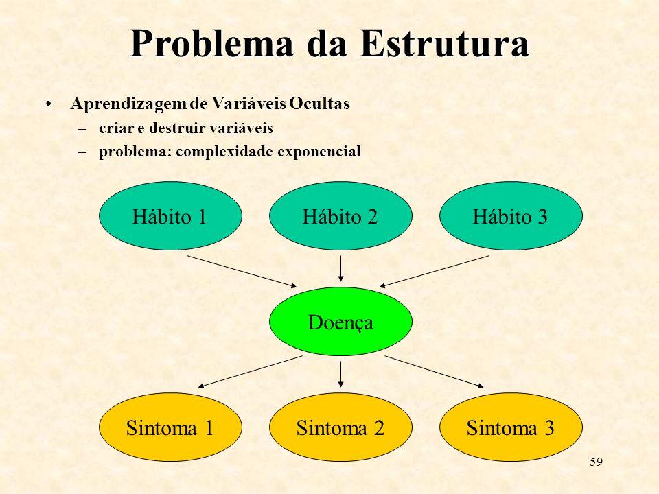59 Hábito 1Hábito 2Hábito 3 Sintoma 1Sintoma 2Sintoma 3 Doença Problema da Estrutura Aprendizagem de Variáveis Ocultas –criar e destruir variáveis –problema: complexidade exponencial