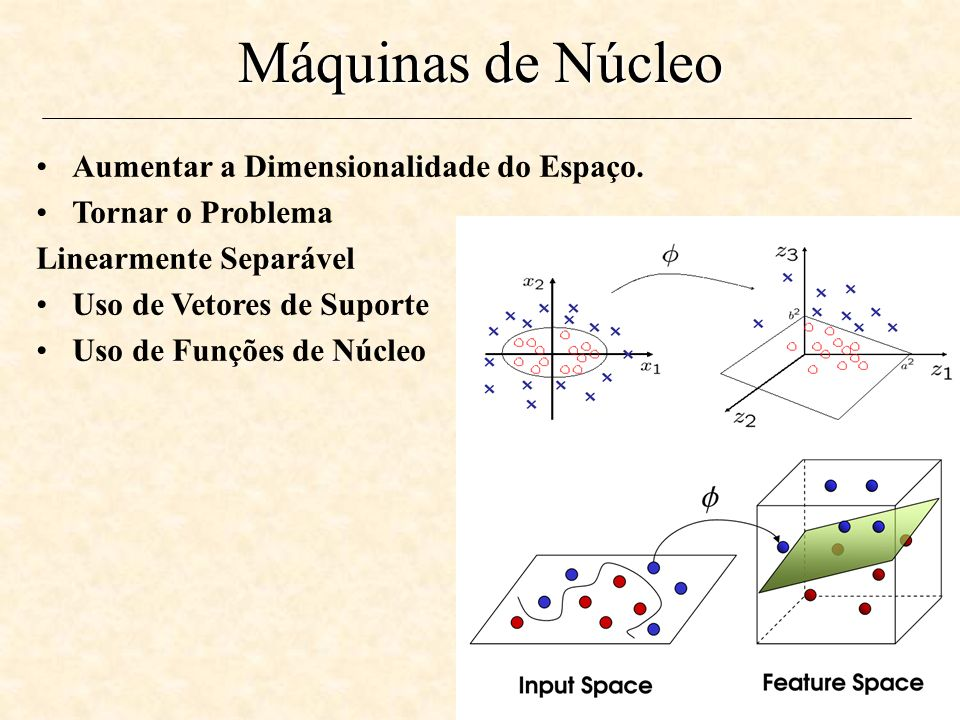 61 Máquinas de Núcleo Aumentar a Dimensionalidade do Espaço.