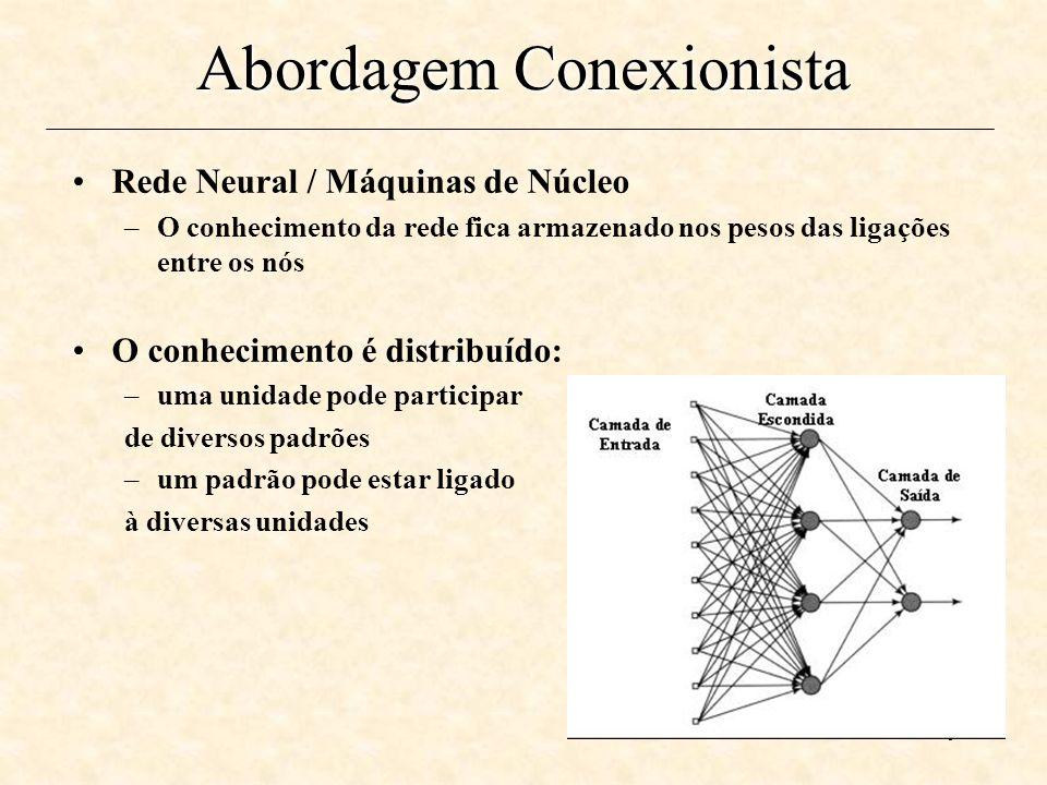 9 Abordagem Conexionista Rede Neural / Máquinas de Núcleo –O conhecimento da rede fica armazenado nos pesos das ligações entre os nós O conhecimento é distribuído: –uma unidade pode participar de diversos padrões –um padrão pode estar ligado à diversas unidades