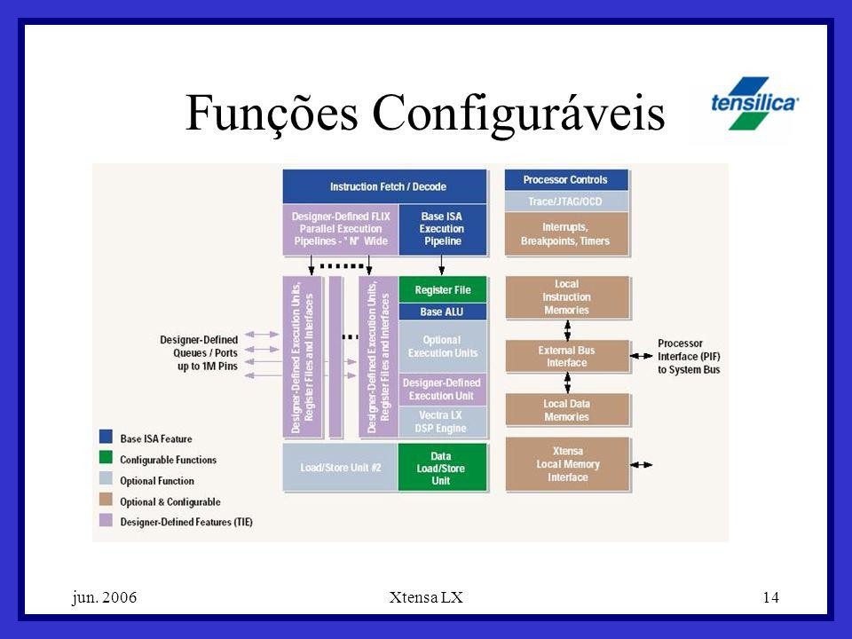 jun. 2006Xtensa LX14 Funções Configuráveis