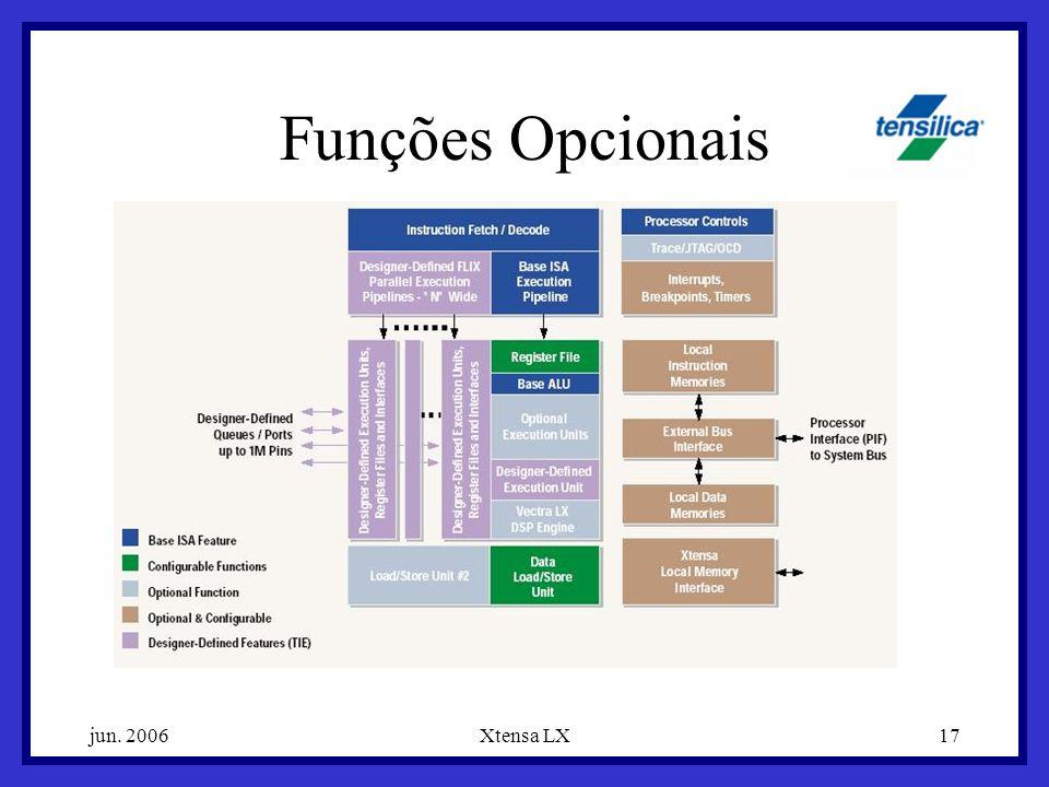jun. 2006Xtensa LX17 Funções Opcionais