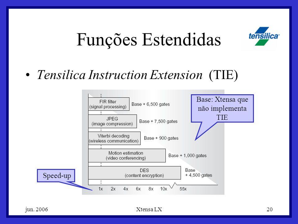 jun. 2006Xtensa LX20 Funções Estendidas Tensilica Instruction Extension (TIE) Base: Xtensa que não implementa TIE Speed-up