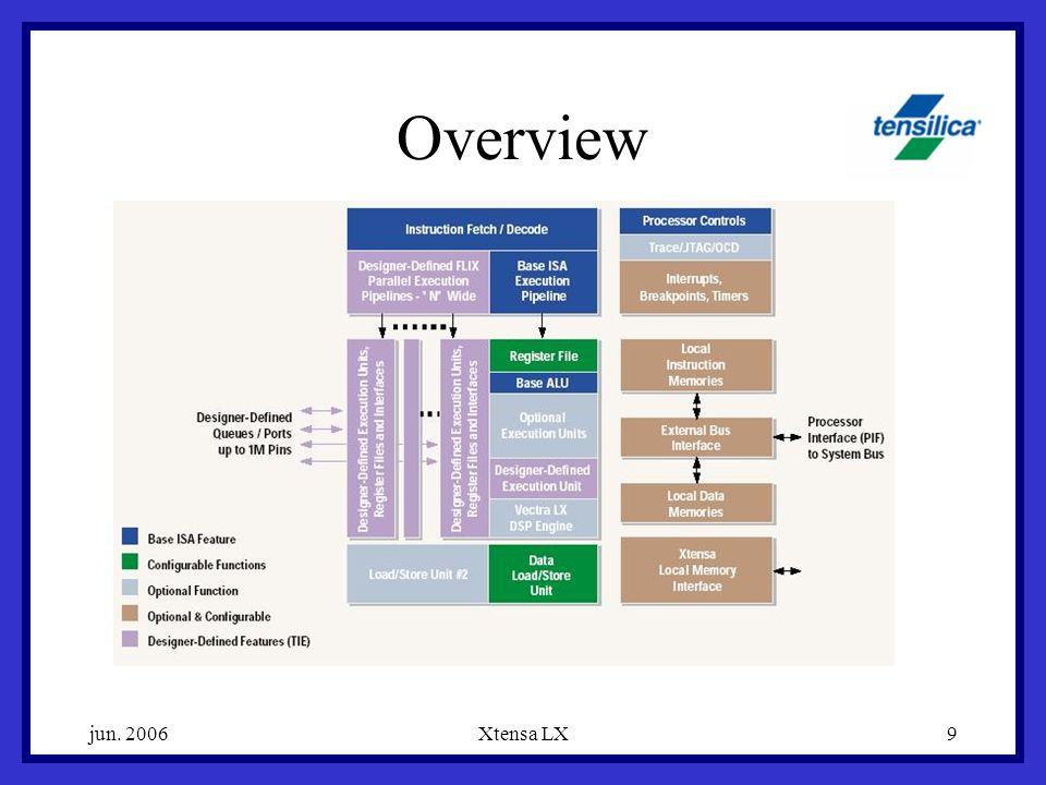 jun. 2006Xtensa LX9 Overview