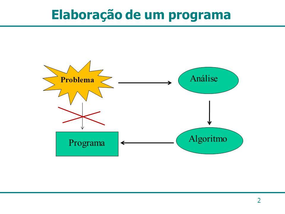 Elaboração de um programa 2 Problema Análise Algoritmo Programa
