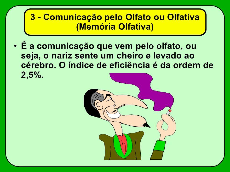 3 - Comunicação pelo Olfato ou Olfativa (Memória Olfativa) É a comunicação que vem pelo olfato, ou seja, o nariz sente um cheiro e levado ao cérebro.