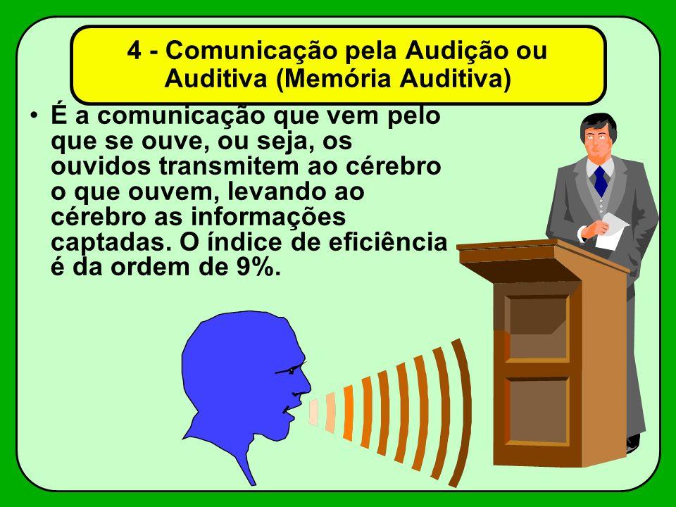 4 - Comunicação pela Audição ou Auditiva (Memória Auditiva) É a comunicação que vem pelo que se ouve, ou seja, os ouvidos transmitem ao cérebro o que