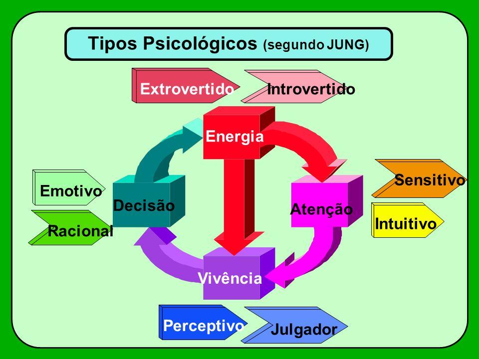 Tipos Psicológicos (segundo JUNG) Emotivo Racional ExtrovertidoIntrovertido Sensitivo Energia Intuitivo Atenção Decisão Vivência Perceptivo Julgador